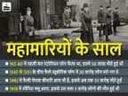 किसी महामारी ने साम्राज्य खत्म कर दिया तो किसी ने अमेरिका की 90% आबादी; कोई 700 साल बाद भी बेकाबू|20 से 21,Welcome 2021 - Dainik Bhaskar