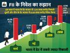 भारत के डेट बाजार से FII ने एक लाख करोड़ निकाले, लेकिन चीन में किया 8.6 लाख करोड़ का निवेश|बिजनेस,Business - Dainik Bhaskar