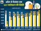 दिसंबर में GST का 1.15 लाख करोड़ का रिकॉर्ड कलेक्शन, यह साढ़े तीन साल में सबसे ज्यादा|बिजनेस,Business - Dainik Bhaskar