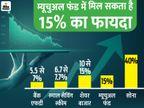 इस साल सोना में 40% और शेयर बाजार में 15% मिल सकता है रिटर्न|बिजनेस,Business - Dainik Bhaskar