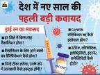 स्वास्थ्य मंत्री ने पहले कहा- पूरे देश में कोरोना वैक्सीन फ्री होगी; फिर बोले- पहले फेज में 3 करोड़ लोगों के लिए फ्री|देश,National - Dainik Bhaskar