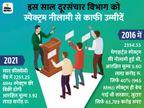 टेलीकॉम कंपनियों के लिए वरदान साबित हुई महामारी, रेवेन्यू में हुई 185 फीसदी तक की बढ़ोतरी|टेक & ऑटो,Tech & Auto - Dainik Bhaskar