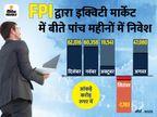 शेयर बाजार में FPI ने लगातार तीसरे महीने की खरीदारी, दिसंबर में कुल 62 हजार करोड़ रुपए का खरीदा शेयर|बिजनेस,Business - Dainik Bhaskar