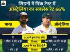 टीम इंडिया और ऑस्ट्रेलिया पिंक कलर में खेलेंगी यह टेस्ट, मैक्ग्रा और उनकी पत्नी से है इसका नाता|क्रिकेट,Cricket - Dainik Bhaskar