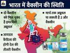 कोवीशील्ड और कोवैक्सिन तो मंजूर हो गई, भारत में बाकी वैक्सीन का क्या है स्टेटस?|वैक्सीन ट्रैकर,Coronavirus - Dainik Bhaskar