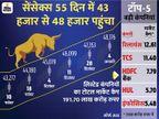 सेंसेक्स पहली बार 48 हजार के ऊपर बंद, मेटल और IT शेयरों में हुई भारी खरीदारी|बिजनेस,Business - Dainik Bhaskar