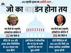 बाइडेन की जीत पर संवैधानिक मुहर लगेगी, जानिए अमेरिकी संसद कैसे राष्ट्रपति चुनाव को अंजाम तक पहुंचाएगी|विदेश,International - Dainik Bhaskar