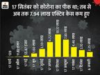 भारत 8 महीने बाद टॉप-10 संक्रमित देशों की लिस्ट से बाहर; अब सिर्फ 2.25 लाख मरीज बचे|देश,National - Dainik Bhaskar
