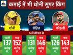 14वें सीजन में 150 करोड़ कमा लेंगे माही, रोहित से 6 और कोहली से 9 करोड़ रु. ज्यादा|क्रिकेट,Cricket - Dainik Bhaskar