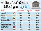 IBC के तहत रियल इस्टेट की कंपनियों की संख्या में आई 50% की गिरावट|बिजनेस,Business - Dainik Bhaskar