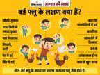 कोरोना से 50 गुना ज्यादा खतरनाक है बर्ड फ्लू, हर 10 संक्रमित में से 5 की जान जाती है; जानिए क्या हैं बचाव और लक्षण ज़रुरत की खबर,Zaroorat ki Khabar - Dainik Bhaskar