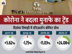 दिसंबर तिमाही में TCS का रेवेन्यू 4.7% बढ़ा, यह नौ साल में सबसे तेज ग्रोथ, हेल्थकेयर में सबसे ज्यादा बिजनेस बढ़ा|बिजनेस,Business - Money Bhaskar