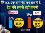 TCS सोमवार को फिर बन सकती है सबसे बड़ी कंपनी, अभी मार्केट कैप रिलायंस से 55 हजार करोड़ रु. कम|बिजनेस,Business - Dainik Bhaskar