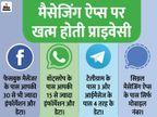वॉट्सऐप यूजर की 15 से ज्यादा इंफॉर्मेशन और डेटा कलेक्ट करता है, फेसबुक लेता है 30 तरह के डेटा टेक & ऑटो,Tech & Auto - Dainik Bhaskar