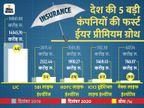 लाइफ इंश्योरेंस इंडस्ट्री का प्रीमियम लगातार दूसरे महीने घटा, दिसंबर में आई 3% की कमी|बिजनेस,Business - Money Bhaskar