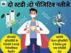 सिंगल-डोज वैक्सीन ने बनाई एंटीबॉडी; चंद सेकंड में पता चलेगा कोरोना वैक्सीन का रिस्पॉन्स|कोरोना - वैक्सीनेशन,Coronavirus - Dainik Bhaskar