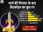 बिटकॉइन अब तक का सबसे बड़ा बुलबुला साबित हो सकती है, 21 दिनों में दोगुनी से ज्यादा बढ़ चुकी है कीमत बिजनेस,Business - Dainik Bhaskar