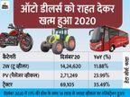 फरवरी 2020 के बाद दिसंबर में पहली बार गाड़ियों की बिक्री बढ़ी; मारुति का मार्केट शेयर बढ़ा, हुंडई का घटा|टेक & ऑटो,Tech & Auto - Money Bhaskar