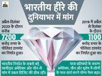 महामारी के बावजूद सूरत के हीरा बाजारों से निर्यात में 650% की ग्रोथ, पॉलिश्ड डायमंड की ज्यादा डिमांड रही|बिजनेस,Business - Dainik Bhaskar
