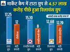 रिलायंस देश का तीसरा सबसे बड़ा बिजनेस ग्रुप, सितंबर में पहले नंबर पर था|बिजनेस,Business - Money Bhaskar