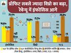 प्रॉफिट 16.6% बढ़ कर 5,197 करोड़ रुपए रहा, विप्रो को 2,966 करोड़ का फायदा|बिजनेस,Business - Money Bhaskar