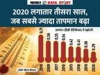120 सालों में 2020 आठवां सबसे गर्म साल था; जानें बढ़ती गर्मी नौकरियों के लिए भी खतरा क्यों?|एक्सप्लेनर,Explainer - Dainik Bhaskar