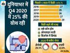 2020 में कम्प्यूटर की बिक्री 11% बढ़ी, पिछले 10 सालों में दूसरी सबसे बड़ी ग्रोथ; मार्केट शेयर में लेनोवो का रहा दबदबा|टेक & ऑटो,Tech & Auto - Dainik Bhaskar