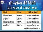 पैसेंजर व्हीकल्स की बिक्री दस साल के निचले स्तर पर, अप्रैल-दिसंबर में 17.77 लाख गाड़ियां बिकीं|टेक & ऑटो,Tech & Auto - Dainik Bhaskar