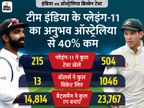 ब्रिस्बेन में उतरी टीम इंडिया की प्लेइंग-11 ने सिर्फ 215 टेस्ट खेले; कंगारुओं के पास दोगुने से ज्यादा तजुर्बा|क्रिकेट,Cricket - Dainik Bhaskar