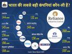 दुनिया की टॉप-500 में भारत की 11 कंपनियां, जानिए कैसे इन्होंने इस लिस्ट में जगह बनाई|ओरिजिनल,DB Original - Dainik Bhaskar