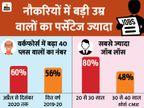 कोविड-19 से सबसे ज्यादा नौकरियां युवाओं की गई, बढ़ा वर्कफोर्स में 40 से ज्यादा उम्र वालों का पर्सेंटेज बिजनेस,Business - Dainik Bhaskar
