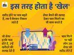 हेमंत घई अकेले नहीं, जानिए शेयर बाजार के 'खिलाड़ी' कैसे निवेशकों को चूना लगाते हैं|बिजनेस,Business - Money Bhaskar