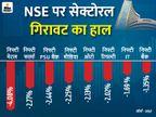 सेंसेक्स 470 अंक फिसलकर 48,564 पर बंद, निवेशकों ने सबसे ज्यादा फाइनेंशियल और मेटल शेयर बेचे|बिजनेस,Business - Dainik Bhaskar