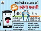 स्मार्टफोन बिजनेस से बाहर हो सकती है एलजी, कंपनी 60% कर्मचारियों को अपने दूसरे बिजनेस में शिफ्ट करेगी टेक & ऑटो,Tech & Auto - Dainik Bhaskar