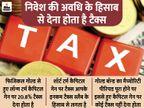 सोने और प्रॉपर्टी में निवेश से होने वाले प्रॉफिट पर भी देना होता है 21% तक का टैक्स|यूटिलिटी,Utility - Dainik Bhaskar