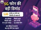 भारत में अभी 5G सर्विस शुरू नहीं हुई, इसके बावजूद इस साल देश में बिक सकते हैं 3.80 करोड़ 5G फोन टेक & ऑटो,Tech & Auto - Dainik Bhaskar