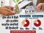 होम लोन में बैंकों की हिस्सेदारी 66% से बढ़ कर 75% हुई, NBFC को नुकसान|बिजनेस,Business - Money Bhaskar