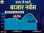 सेंसेक्स 746 अंक नीचे आया, बैंकों के शेयरों में तेज गिरावट से बाजार में लगातार 11 हफ्तों की तेजी थमी|बिजनेस,Business - Dainik Bhaskar