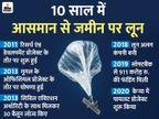 अल्फाबेट बंद करेगी लून बिजनेस, मुश्किल जगहों पर गुब्बारों से टेलीकॉम नेटवर्क स्थापित करती थी कंपनी टेक & ऑटो,Tech & Auto - Money Bhaskar