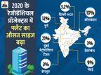 पिछले साल लांच हुए रेजीडेंशियल प्रॉजेक्ट्स में फ्लैट का औसत साइज 10% बढ़कर 1,150 वर्ग फुट हो गया बिजनेस,Business - Dainik Bhaskar