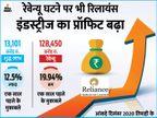 दिसंबर तिमाही में रिलायंस का प्रॉफिट 12.5% बढ़ा, कंपनी ने 9 महीने में 50 हजार कर्मचारी रखे|बिजनेस,Business - Money Bhaskar