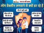 डर के चलते भारत में तय टारगेट में से सिर्फ 64% लोगों ने ही वैक्सीन लगवाई, जानिए क्या हैं साइड इफेक्ट्स ज़रुरत की खबर,Zaroorat ki Khabar - Dainik Bhaskar