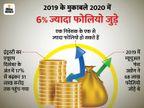 म्यूचुअल फंड ने 2020 में जोड़े 72 लाख से ज्यादा फोलियो, 9.43 करोड़ पर पहुंचा आंकड़ा बिजनेस,Business - Money Bhaskar