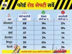 दिल्ली की सड़कों पर कार एक्सीडेंट होने पर लोग ध्यान नहीं देते, ड्राइविंग के दौरान भी बेहद लापरवाह|टेक & ऑटो,Tech & Auto - Dainik Bhaskar