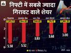 सेंसेक्स 531अंक नीचे 48,347 पर बंद, रिलायंस का शेयर 5% से ज्यादा फिसला|बिजनेस,Business - Dainik Bhaskar
