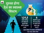 दोगुना हो सकता है स्वास्थ्य बजट, पैसे के इंतजाम के लिए हेल्थ टैक्स बढ़ा सकती है सरकार|बिजनेस,Business - Dainik Bhaskar