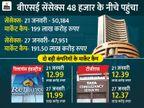 3 कारोबारी दिनों में सेंसेक्स 4% गिरा, RIL का मार्केट कैप 1 लाख करोड़ घटा|बिजनेस,Business - Money Bhaskar