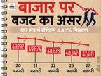 सेंसेक्स 937 अंक फिसलकर 47,410 पर बंद, BSE का मार्केट कैप एक दिन में ही 2.6 लाख करोड़ रुपए घटा|बिजनेस,Business - Money Bhaskar