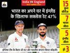 पिछले 10 साल में भारत में सीरीज जीतने वाली इंग्लैंड इकलौती टीम, 2012 में 2-1 से हराया था|क्रिकेट,Cricket - Dainik Bhaskar