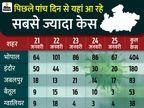 भोपाल ने इंदौर को पीछे छोड़ा; अब प्रदेश में सबसे ज्यादा नए केस और एक्टिव मरीज राजधानी में|मध्य प्रदेश,Madhya Pradesh - Dainik Bhaskar